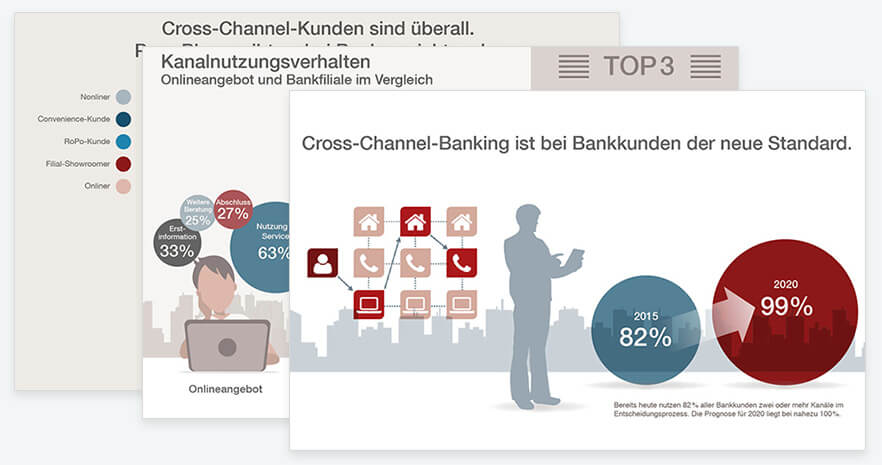 Infografik zur Studie Cross-Channel-Banking